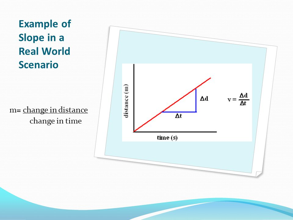 Example of Slope in a Real World Scenario m= change in distance change in time