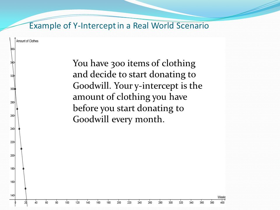 Example of Y-Intercept in a Real World Scenario You have 300 items of clothing and decide to start donating to Goodwill. Your y-intercept is the amoun