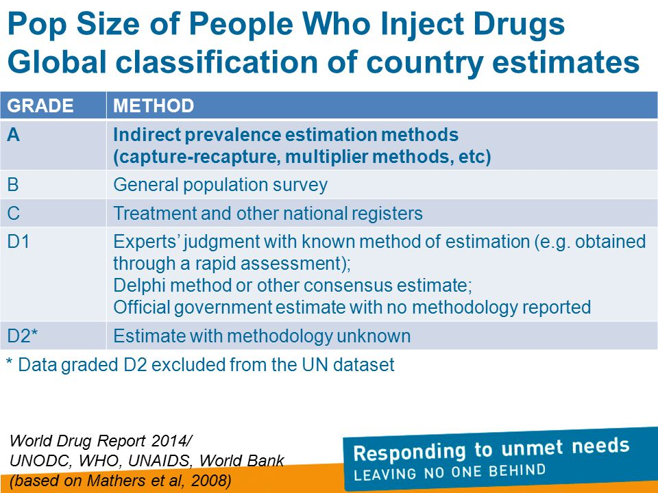 Pop Size of People Who Inject Drugs Global classification of country estimates GRADEMETHOD AIndirect prevalence estimation methods (capture-recapture, multiplier methods, etc) BGeneral population survey CTreatment and other national registers D1Experts' judgment with known method of estimation (e.g.