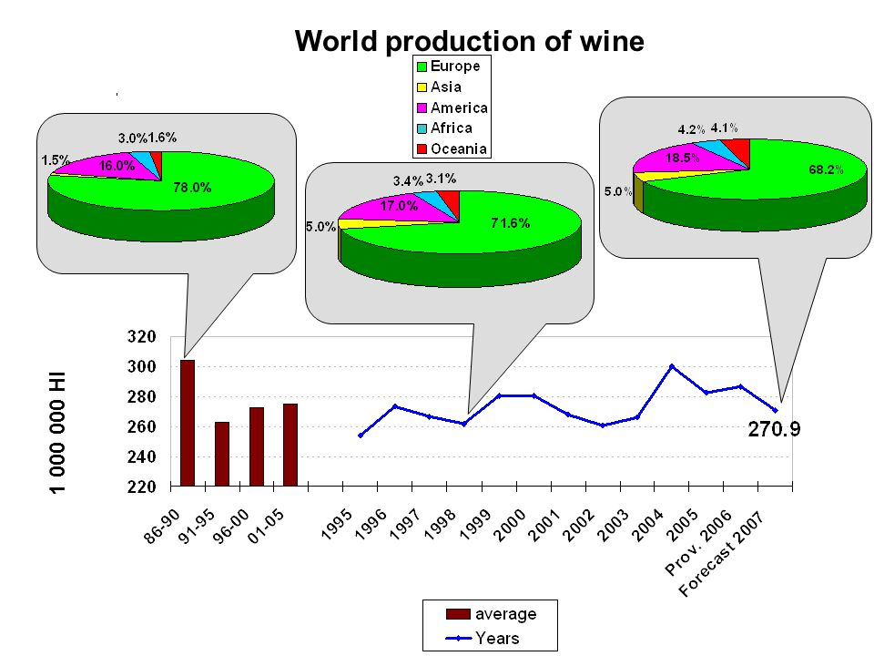 1 000 000 Hl World production of wine
