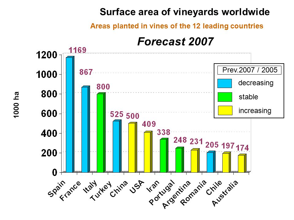 Surface area of vineyards worldwide 1000 ha Areas planted in vines of the 12 leading countries Forecast 2007 Prev.2007 / 2005 decreasing stable increasing