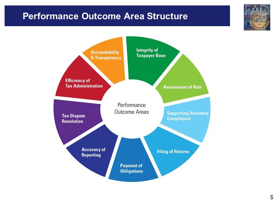 5 Performance Outcome Area Structure