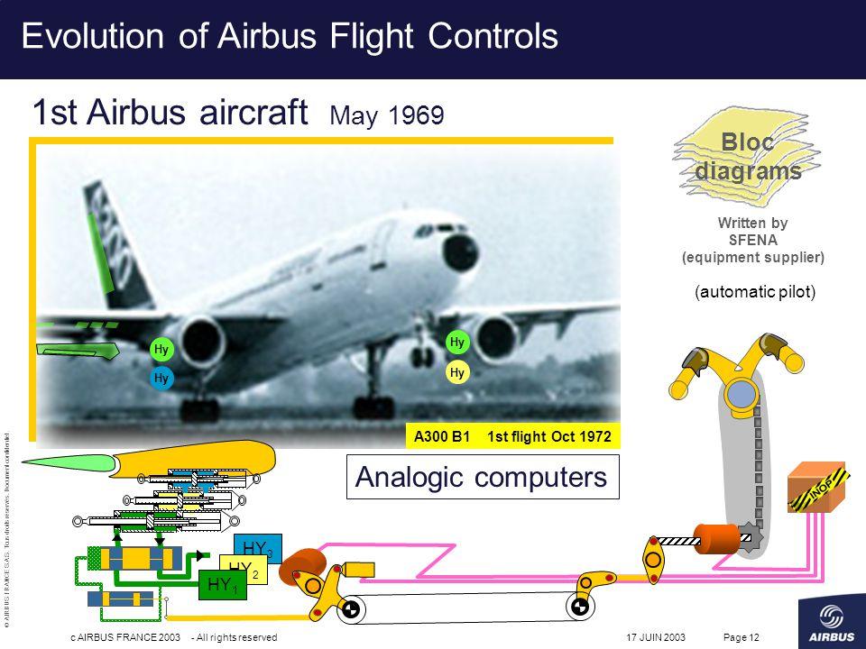© AIRBUS FRANCE S.A.S. Tous droits réservés. Document confidentiel. 17 JUIN 2003c AIRBUS FRANCE 2003 - All rights reservedPage 12 1st Airbus aircraft