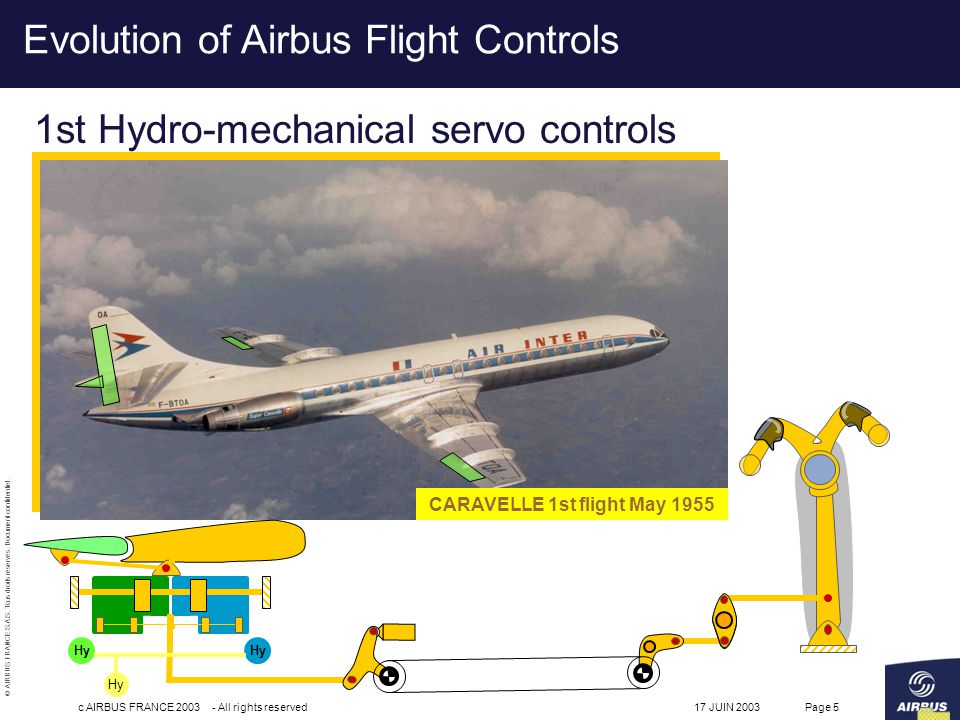 © AIRBUS FRANCE S.A.S. Tous droits réservés. Document confidentiel. 17 JUIN 2003c AIRBUS FRANCE 2003 - All rights reservedPage 5 Evolution of Airbus F