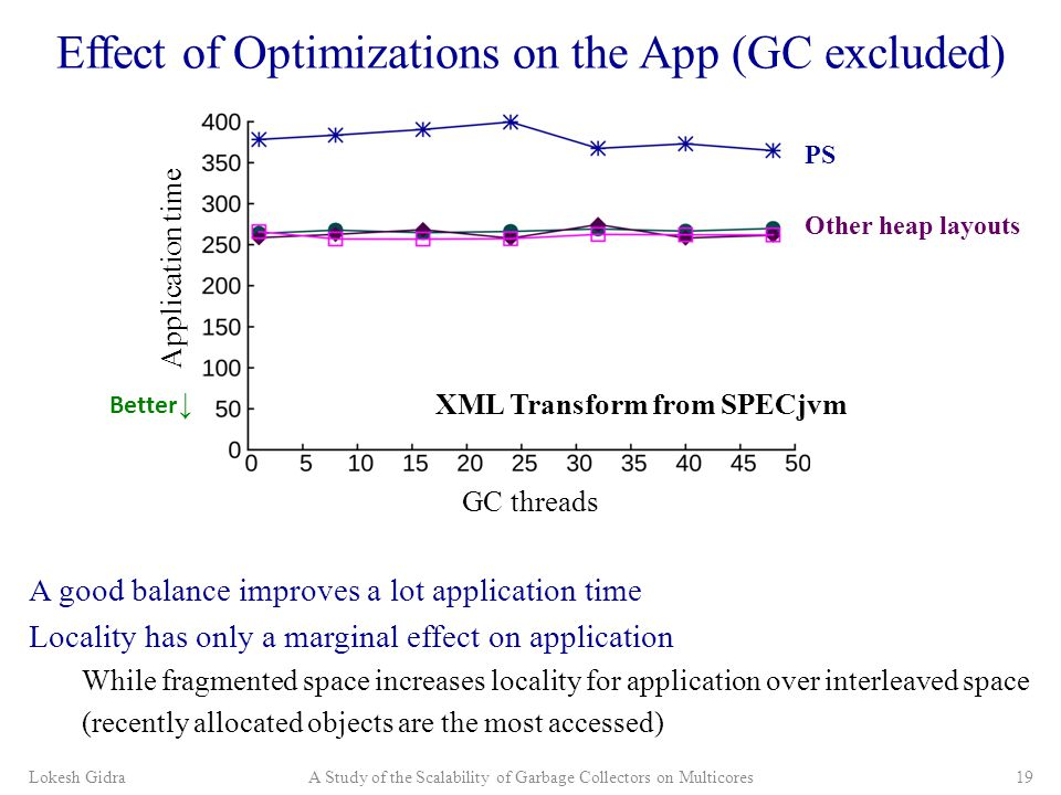 Effect of Optimizations on the App (GC excluded) A good balance improves a lot application time Locality has only a marginal effect on application While fragmented space increases locality for application over interleaved space (recently allocated objects are the most accessed) Lokesh GidraA Study of the Scalability of Garbage Collectors on Multicores19 Application time PS Other heap layouts XML Transform from SPECjvm GC threads Better ↓