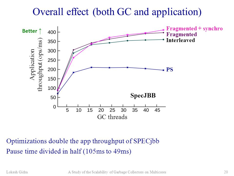 Overall effect (both GC and application) Optimizations double the app throughput of SPECjbb Pause time divided in half (105ms to 49ms) Lokesh GidraA Study of the Scalability of Garbage Collectors on Multicores20 Application throughput (ops/ms) PS Fragmented SpecJBB Interleaved Fragmented + synchro GC threads Better ↑