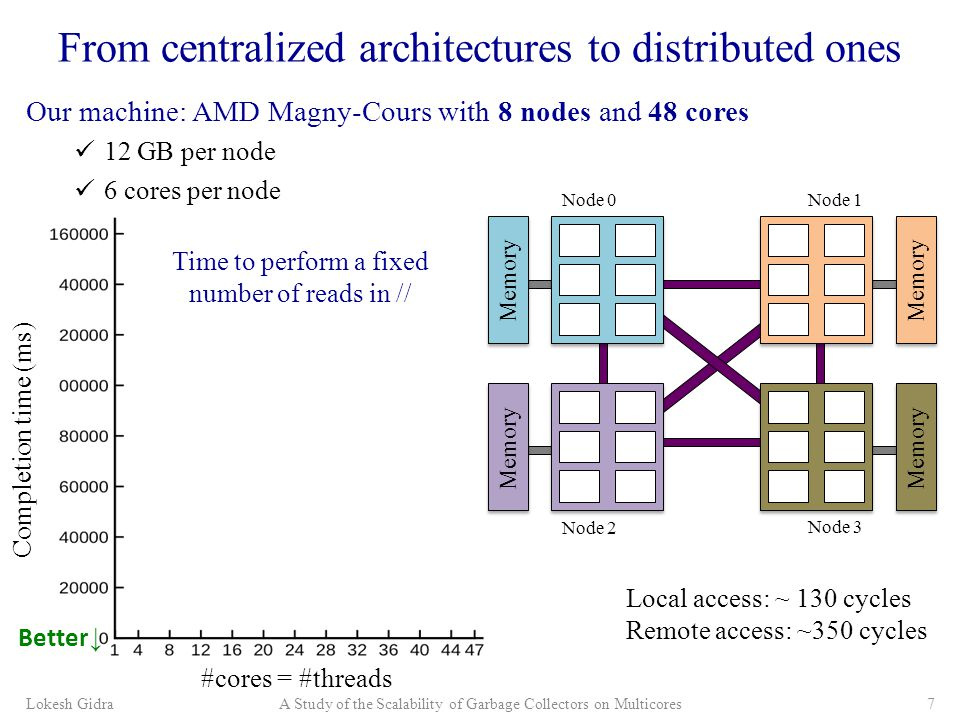 Our machine: AMD Magny-Cours with 8 nodes and 48 cores 12 GB per node 6 cores per node From centralized architectures to distributed ones Lokesh GidraA Study of the Scalability of Garbage Collectors on Multicores7 Node 0Node 1 Node 2 Node 3 Memory Local access: ~ 130 cycles Remote access: ~350 cycles #cores = #threads Better ↓ Completion time (ms) Time to perform a fixed number of reads in //