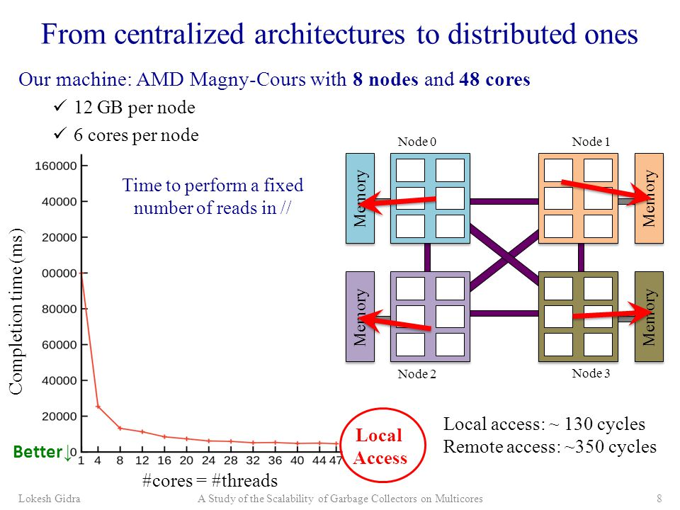 Our machine: AMD Magny-Cours with 8 nodes and 48 cores 12 GB per node 6 cores per node From centralized architectures to distributed ones Lokesh GidraA Study of the Scalability of Garbage Collectors on Multicores8 Node 0Node 1 Node 2 Node 3 Memory Local access: ~ 130 cycles Remote access: ~350 cycles Better ↓ Completion time (ms) Local Access Time to perform a fixed number of reads in // #cores = #threads
