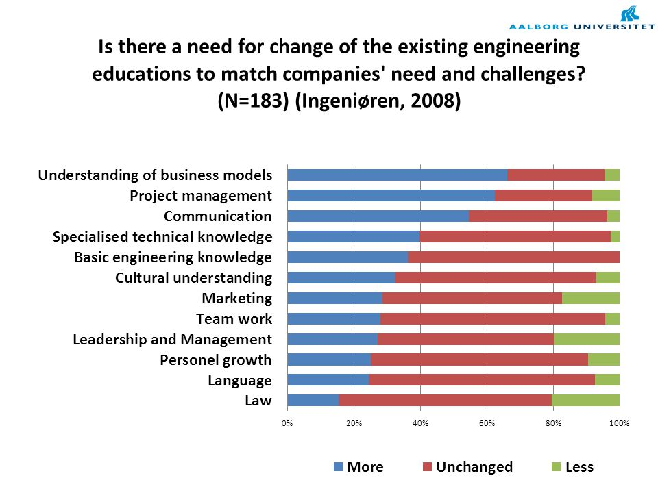 Overall assessment of Danish Engineering Institutions by companies (Ingeniøren, 2008)