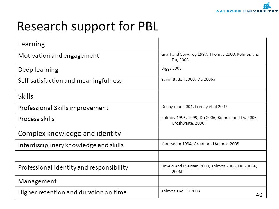 Managing change: Strategies for implementing PBL Chin and Benne (1985) distinguish three types of strategies that can be applied in changing an organi