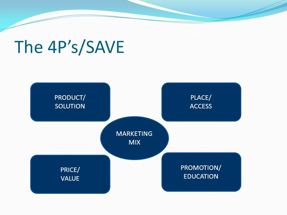 The 4P's/SAVE PRODUCT/ SOLUTION PLACE/ ACCESS PRICE/ VALUE PROMOTION/ EDUCATION MARKETING MIX