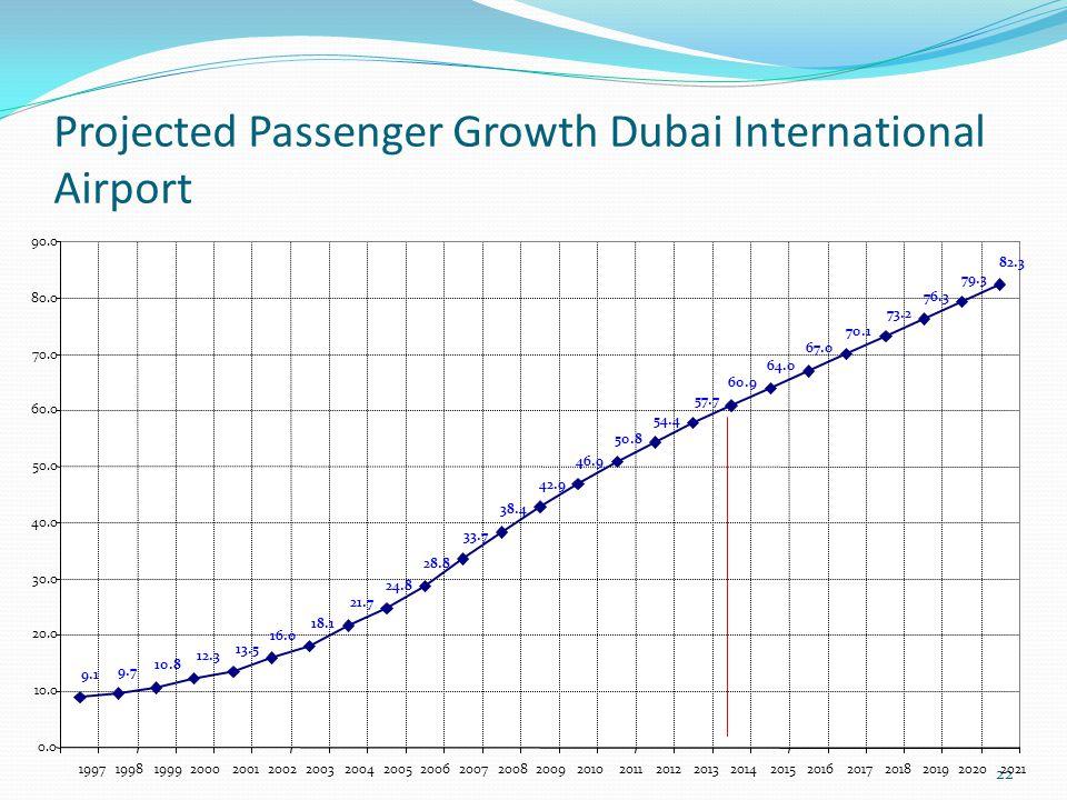 Projected Passenger Growth Dubai International Airport 22