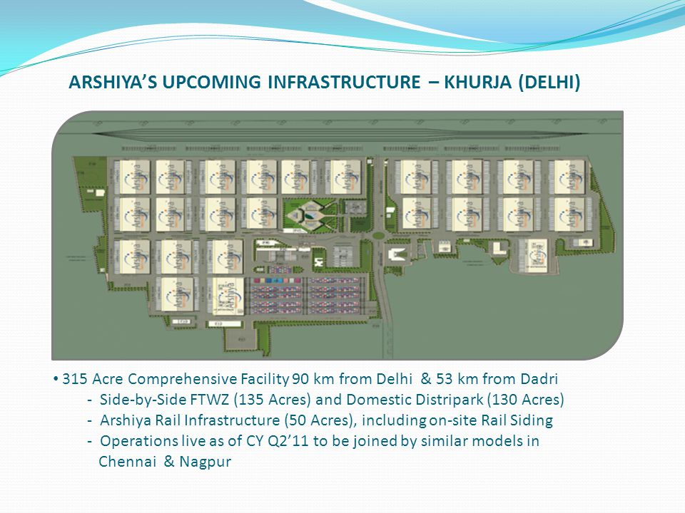 ARSHIYA'S UPCOMING INFRASTRUCTURE – KHURJA (DELHI) 315 Acre Comprehensive Facility 90 km from Delhi & 53 km from Dadri - Side-by-Side FTWZ (135 Acres)