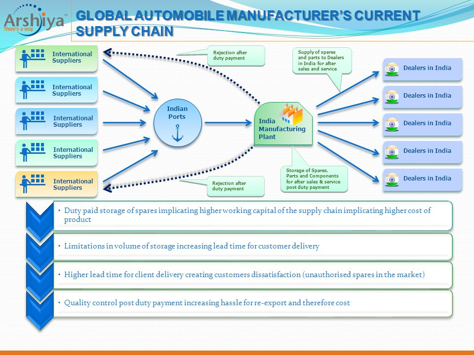 GLOBAL AUTOMOBILE MANUFACTURER'S CURRENT SUPPLY CHAIN Duty paid storage of spares implicating higher working capital of the supply chain implicating h