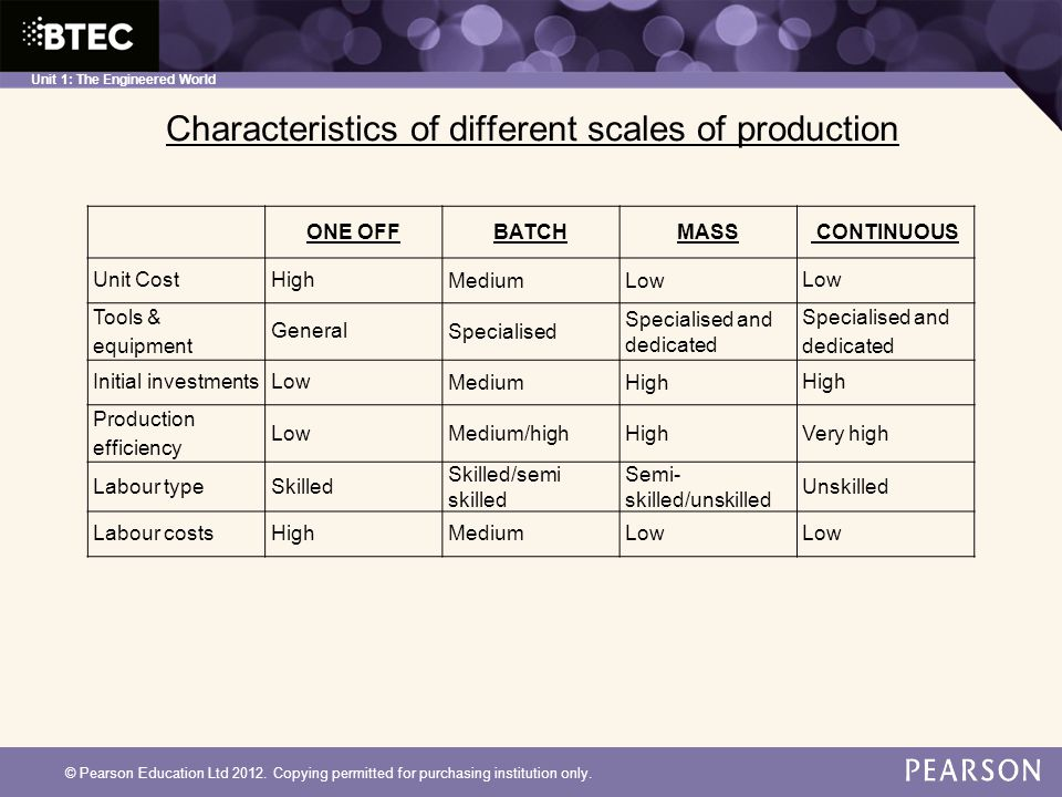 Unit 1: The Engineered World Characteristics of different scales of production © Pearson Education Ltd 2012.