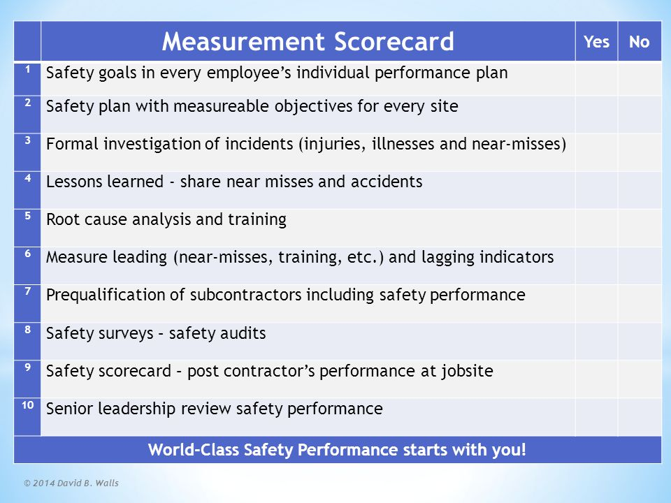 © 2014 David B. Walls Measurement Scorecard YesNo 1 Safety goals in every employee's individual performance plan 2 Safety plan with measureable object