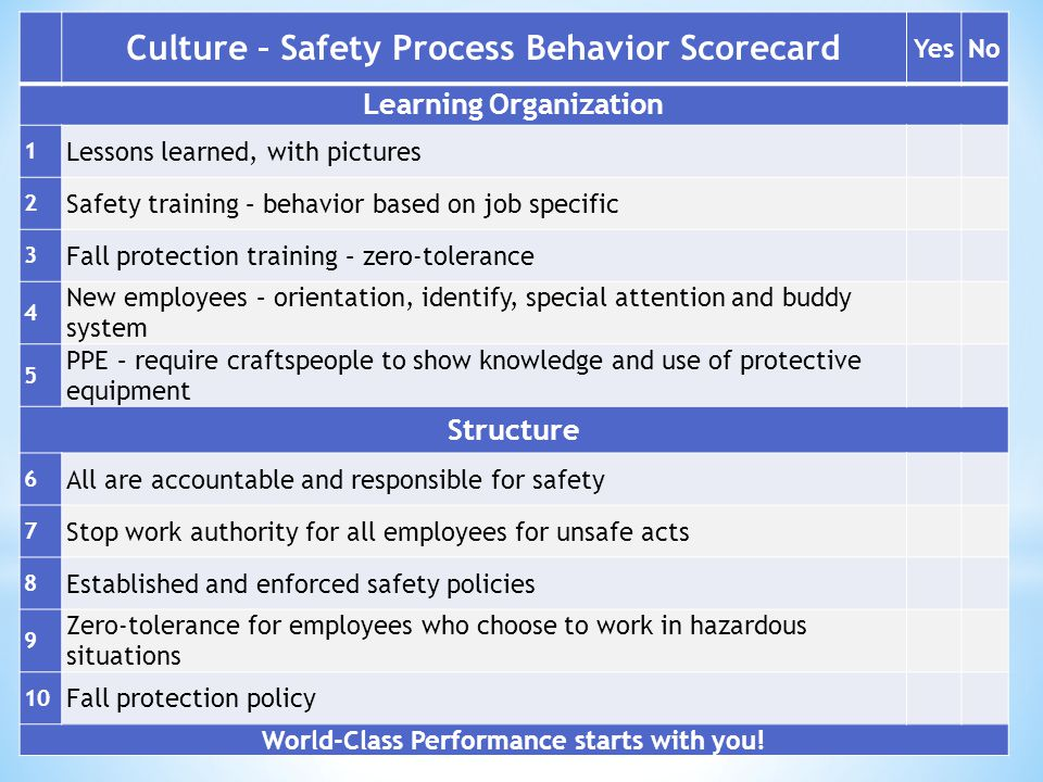 © 2014 David B. Walls Culture – Safety Process Behavior Scorecard YesNo Learning Organization 1 Lessons learned, with pictures 2 Safety training – beh