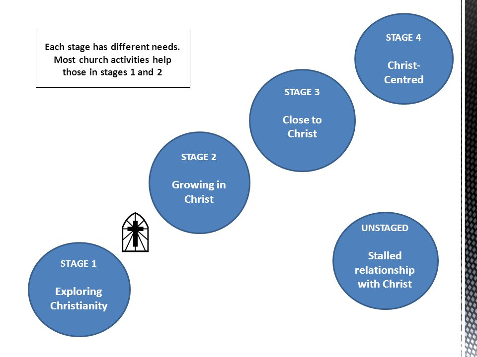 STAGE 2 Growing in Christ STAGE 3 Close to Christ STAGE 1 Exploring Christianity UNSTAGED Stalled relationship with Christ STAGE 4 Christ- Centred Eac