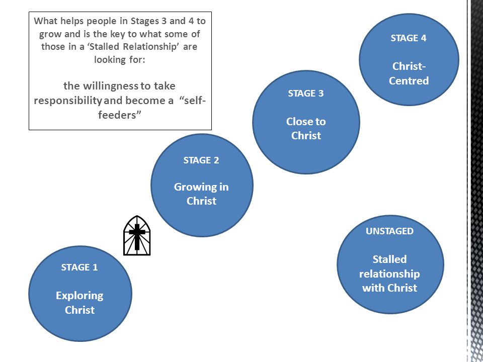 STAGE 2 Growing in Christ STAGE 3 Close to Christ STAGE 1 Exploring Christ UNSTAGED Stalled relationship with Christ STAGE 4 Christ- Centred What help