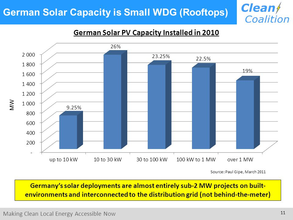 Making Clean Local Energy Accessible Now 11 German Solar Capacity is Small WDG (Rooftops) Source: Paul Gipe, March 2011 Germany's solar deployments are almost entirely sub-2 MW projects on built- environments and interconnected to the distribution grid (not behind-the-meter) 22.5% 26% 23.25% 9.25% 19%