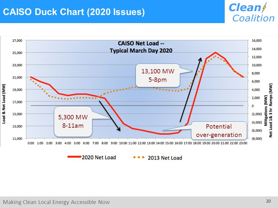 Making Clean Local Energy Accessible Now 20 CAISO Duck Chart (2020 Issues) 5,300 MW 8-11am Potential over-generation Potential over-generation 13,100 MW 5-8pm