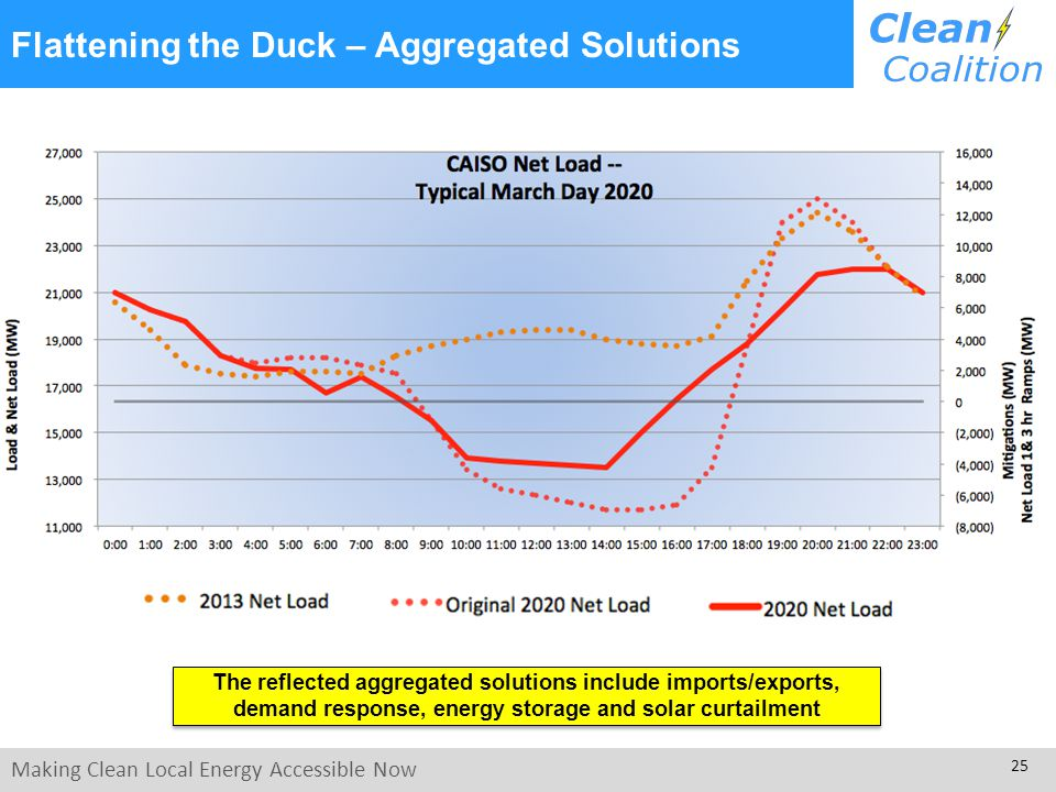 Making Clean Local Energy Accessible Now 25 Flattening the Duck – Aggregated Solutions The reflected aggregated solutions include imports/exports, demand response, energy storage and solar curtailment