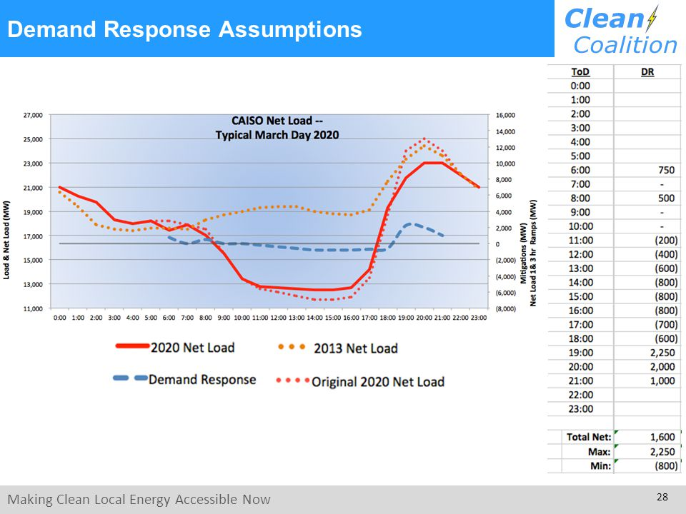 Making Clean Local Energy Accessible Now 28 Demand Response Assumptions