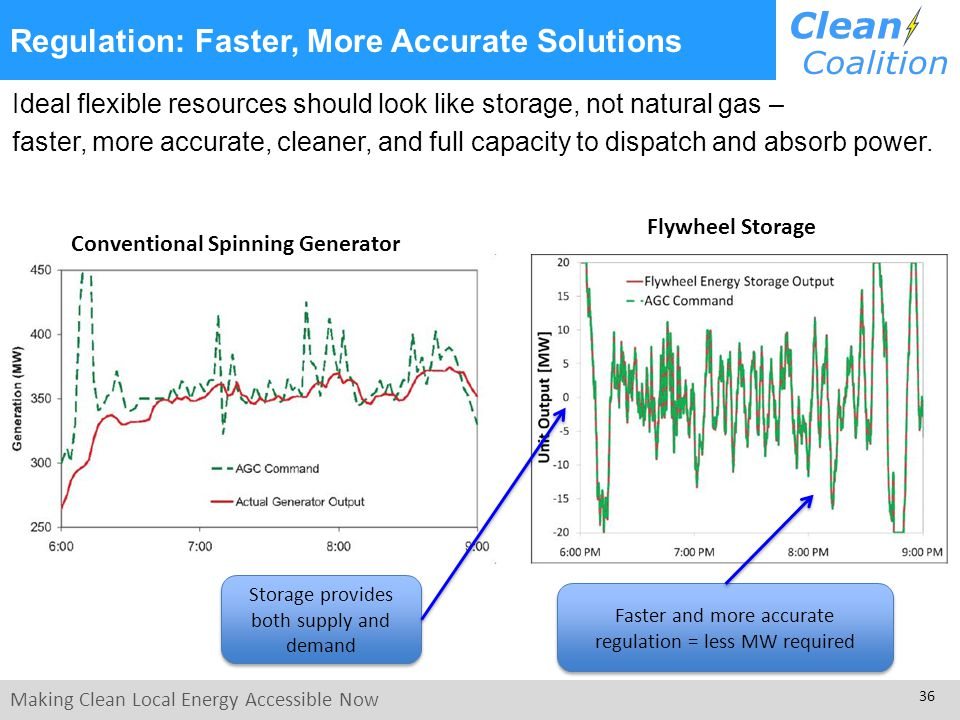 Making Clean Local Energy Accessible Now 36 Regulation: Faster, More Accurate Solutions Ideal flexible resources should look like storage, not natural gas – faster, more accurate, cleaner, and full capacity to dispatch and absorb power.