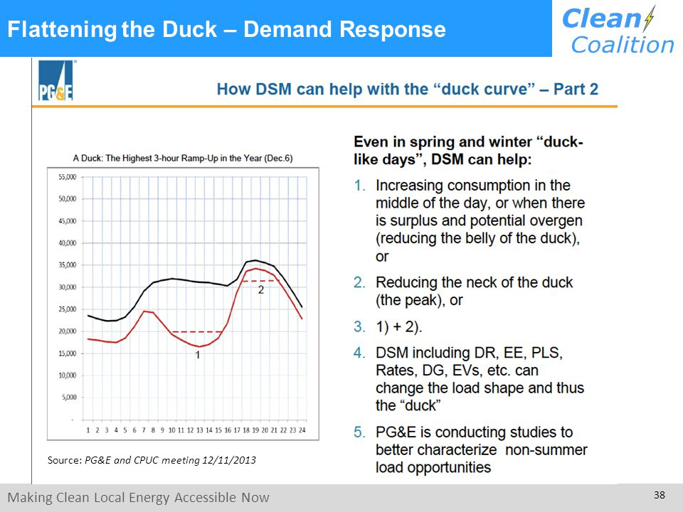 Making Clean Local Energy Accessible Now 38 Flattening the Duck – Demand Response Source: PG&E and CPUC meeting 12/11/2013
