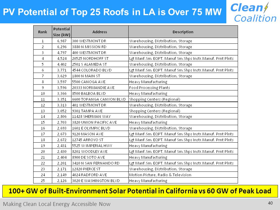 Making Clean Local Energy Accessible Now 40 PV Potential of Top 25 Roofs in LA is Over 75 MW 100+ GW of Built-Environment Solar Potential in California vs 60 GW of Peak Load