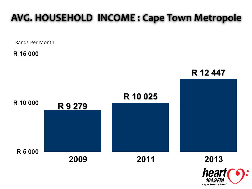 AVG. HOUSEHOLD INCOME : Cape Town Metropole