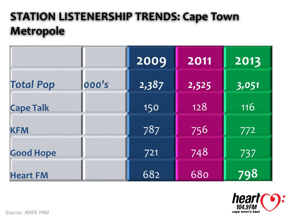 STATION LISTENERSHIP TRENDS: Cape Town Metropole Source: AMPS P4W