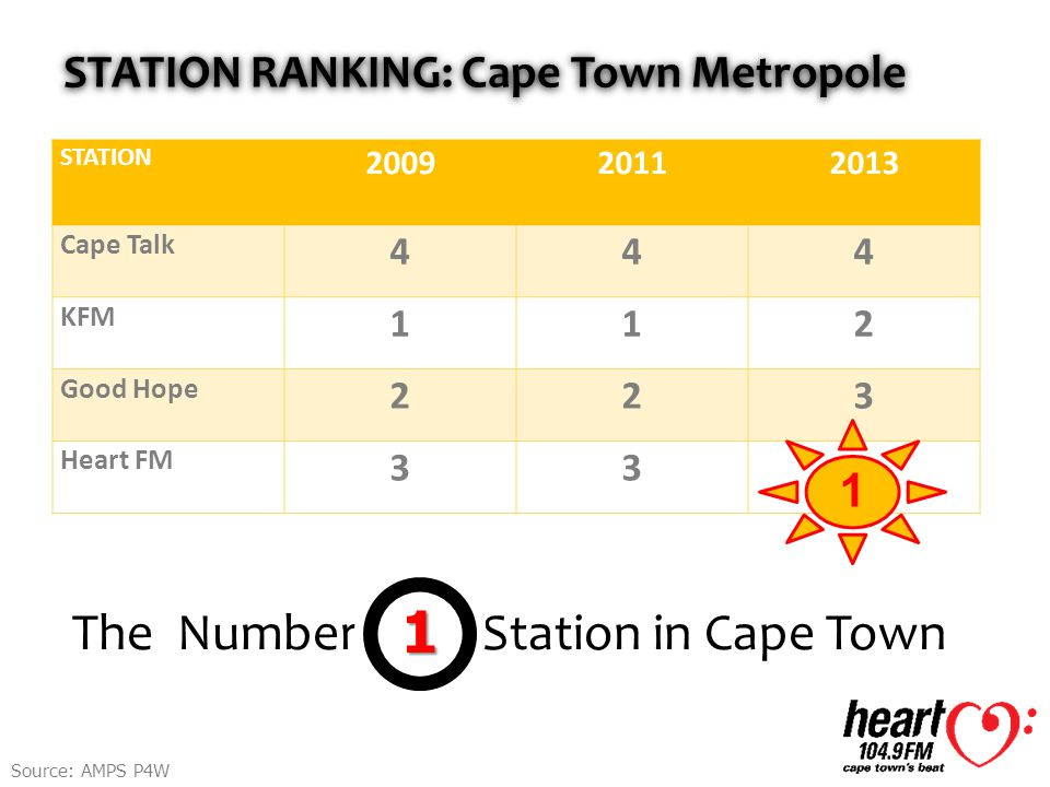 STATION RANKING: Cape Town Metropole The Number Station in Cape Town1 STATION 200920112013 Cape Talk 444 KFM 112 Good Hope 223 Heart FM 33 1 Source: AMPS P4W