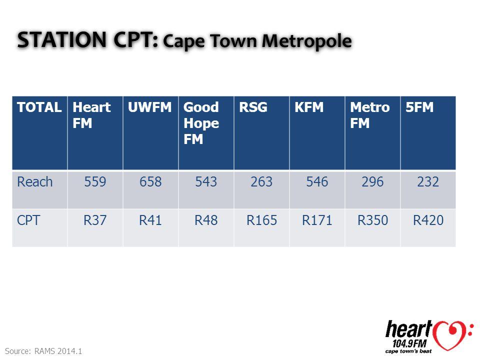 STATION CPT: Cape Town Metropole TOTALHeart FM UWFMGood Hope FM RSGKFMMetro FM 5FM Reach559658543263546296232 CPTR37R41R48R165R171R350R420 Source: RAMS 2014.1