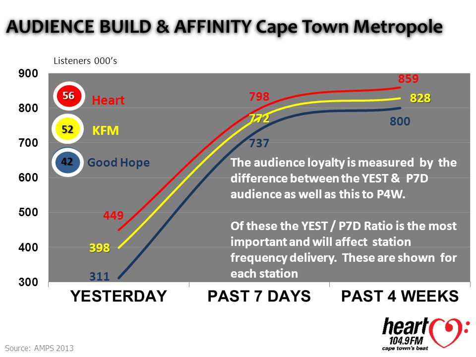 AUDIENCE BUILD & AFFINITY Cape Town Metropole Listeners 000's The audience loyalty is measured by the difference between the YEST & P7D audience as well as this to P4W.