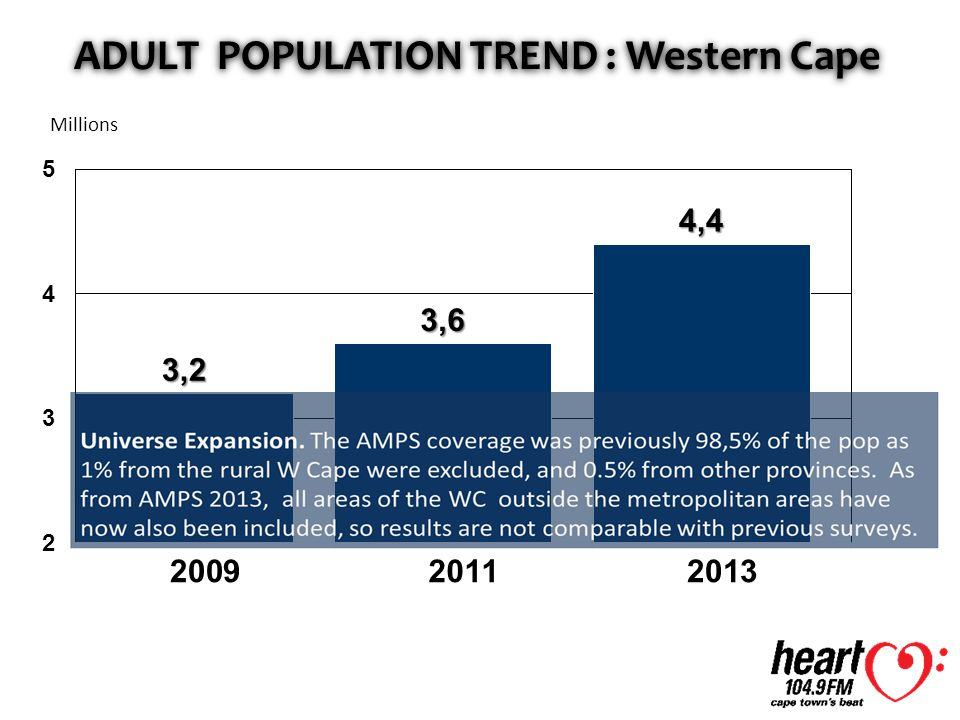 ADULT POPULATION TREND : Western Cape