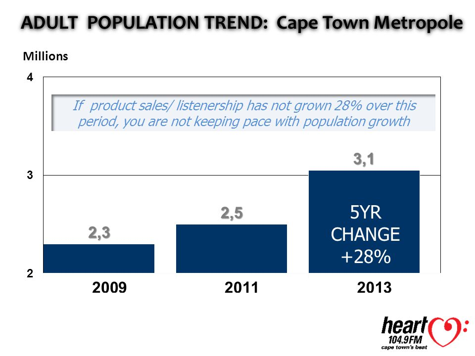 ADULT POPULATION TREND: Cape Town Metropole Millions If product sales/ listenership has not grown 28% over this period, you are not keeping pace with population growth 5YR CHANGE +28%