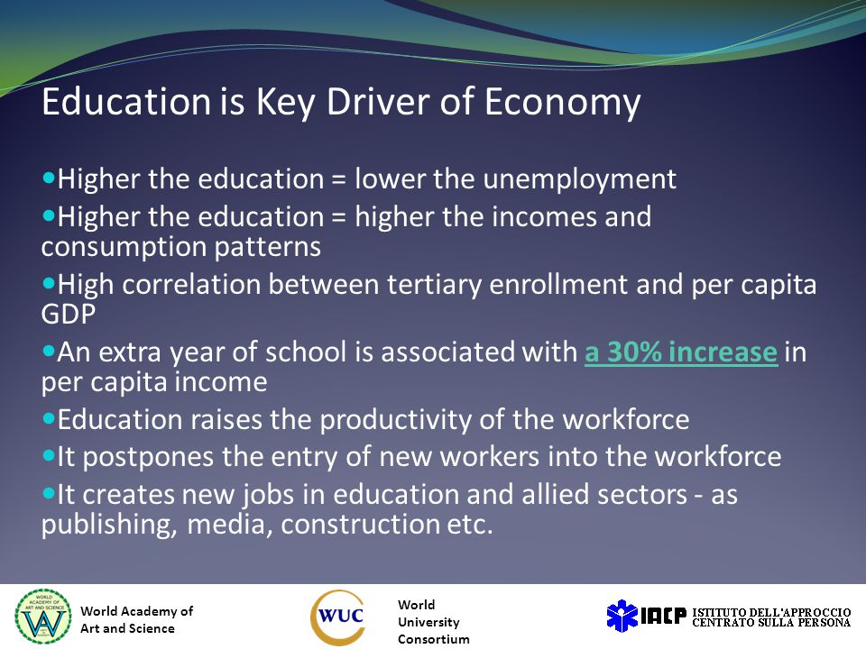 Education is Key Driver of Economy Higher the education = lower the unemployment Higher the education = higher the incomes and consumption patterns High correlation between tertiary enrollment and per capita GDP An extra year of school is associated with a 30% increase in per capita incomea 30% increase Education raises the productivity of the workforce It postpones the entry of new workers into the workforce It creates new jobs in education and allied sectors - as publishing, media, construction etc.