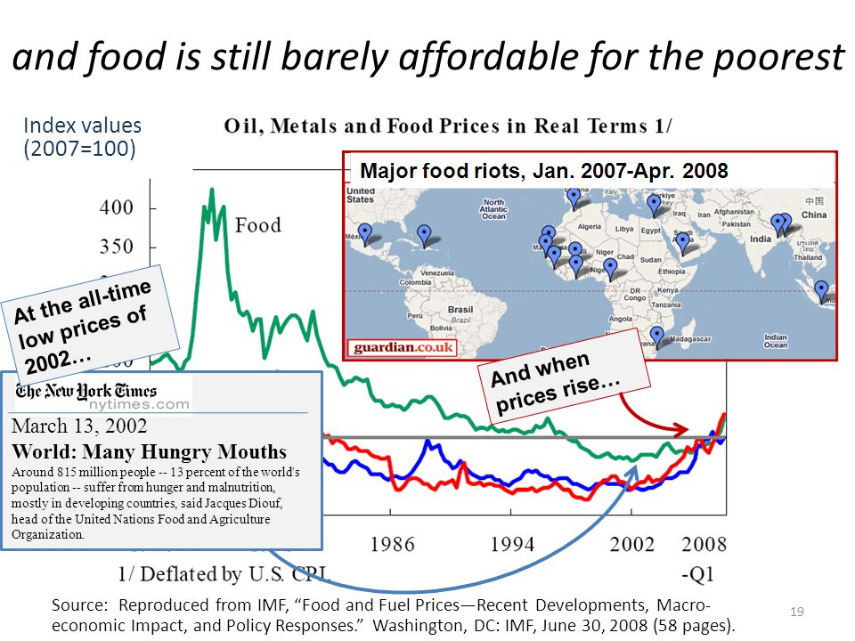Source: Reproduced from IMF, Food and Fuel Prices—Recent Developments, Macro- economic Impact, and Policy Responses. Washington, DC: IMF, June 30, 2008 (58 pages).