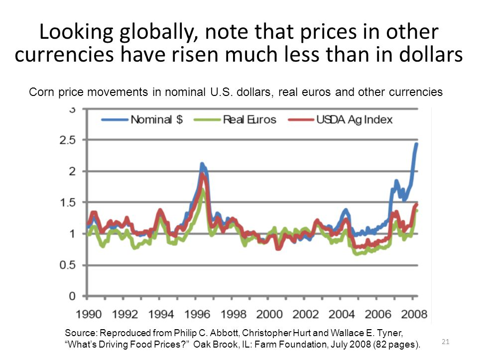 Looking globally, note that prices in other currencies have risen much less than in dollars Corn price movements in nominal U.S.