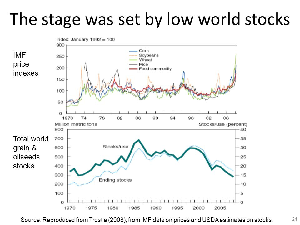 The stage was set by low world stocks Total world grain & oilseeds stocks Source: Reproduced from Trostle (2008), from IMF data on prices and USDA estimates on stocks.