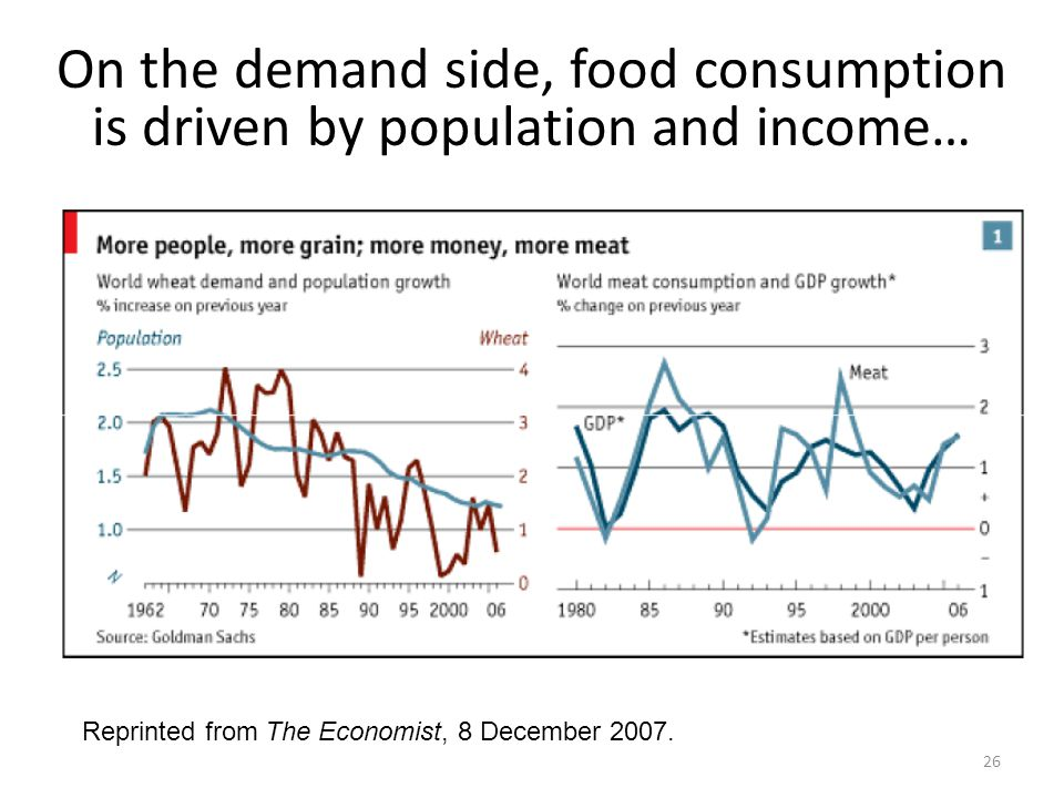 On the demand side, food consumption is driven by population and income… Reprinted from The Economist, 8 December 2007.