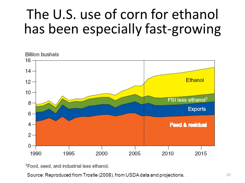 The U.S. use of corn for ethanol has been especially fast-growing Source: Reproduced from Trostle (2008), from USDA data and projections. 29