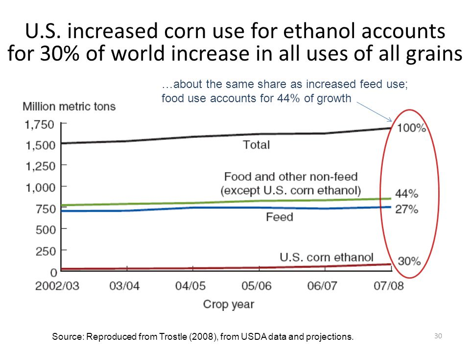 U.S. increased corn use for ethanol accounts for 30% of world increase in all uses of all grains Source: Reproduced from Trostle (2008), from USDA dat