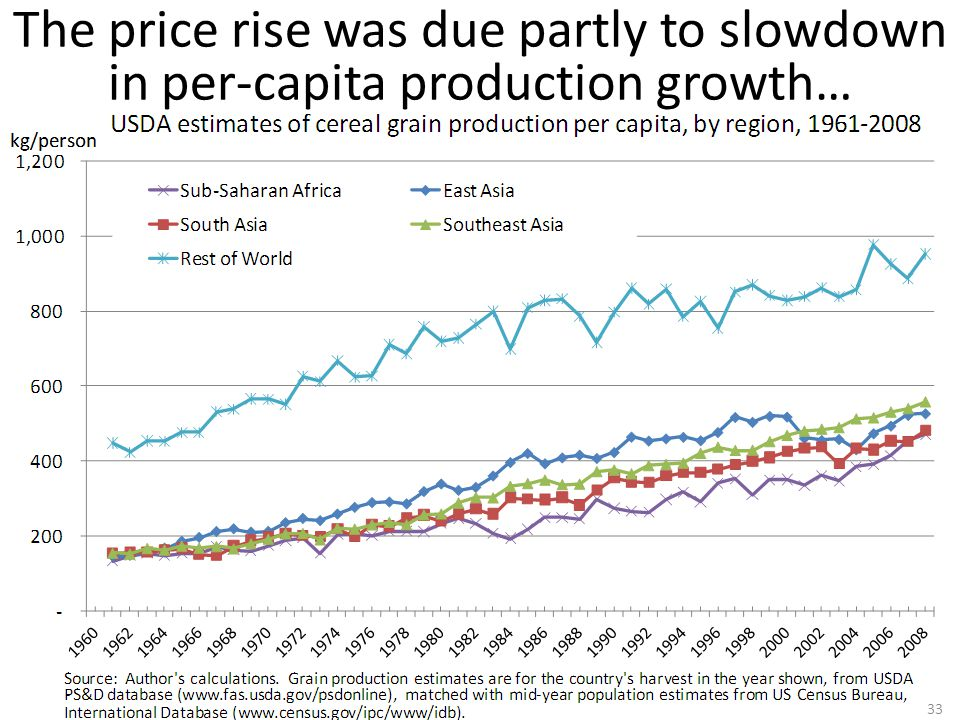 The price rise was due partly to slowdown in per-capita production growth… 33