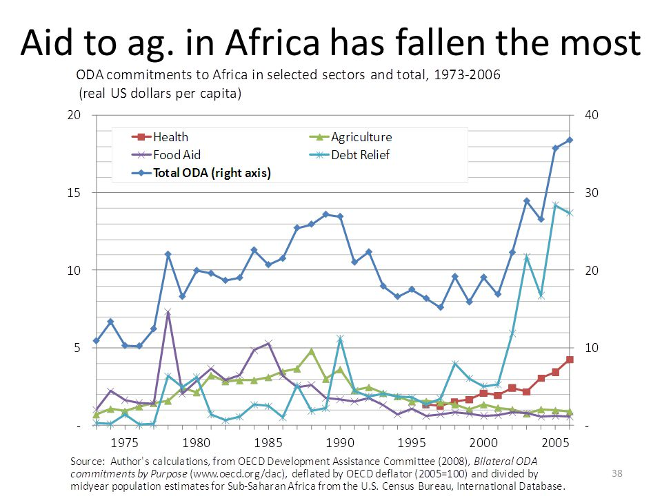 Aid to ag. in Africa has fallen the most 38