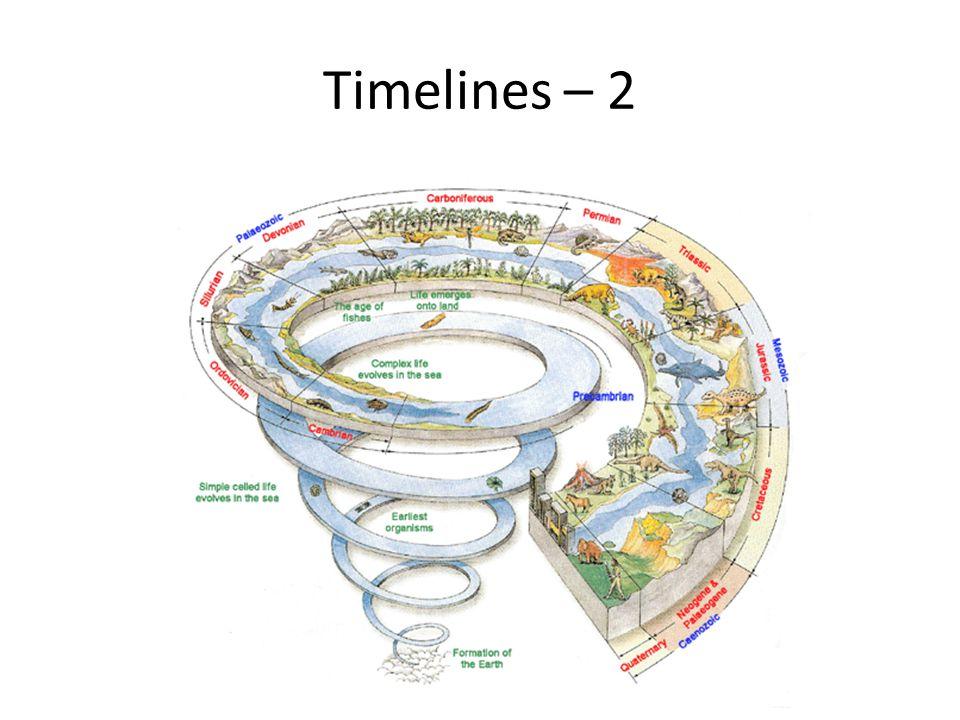 Timelines – 2