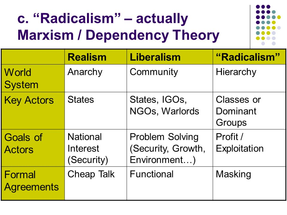 Examples of Radicalism (Marxism / Dependency Theory)