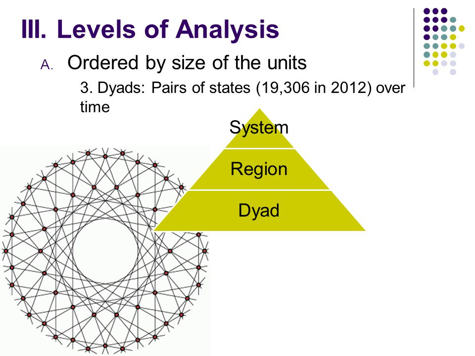 III. Levels of Analysis A. Ordered by size of the units System Region 2.