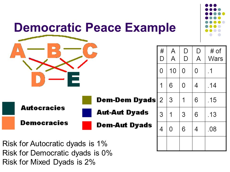 Democratic Peace Example #D#DAD DADA # of Wars Risk for Autocratic dyads is 1% Risk for Democratic dyads is 0% Risk for Mixed Dyads is 2%